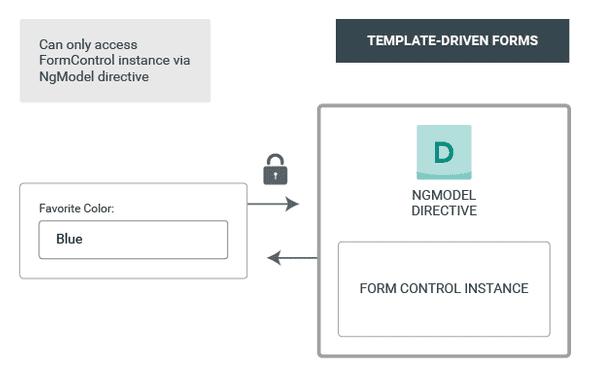 Angular Template-driven Forms