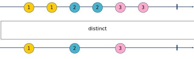 distinct Marble Diagram