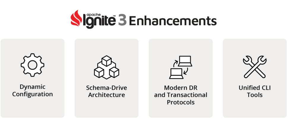 Cover image for Ignite 3 Alpha: A Sneak Peek into the Future of Apache Ignite