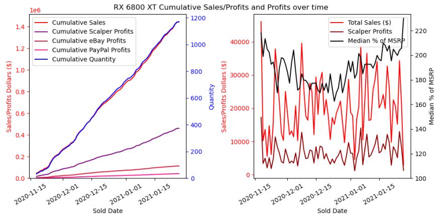 6800 XT Cumulative Sales/Profits