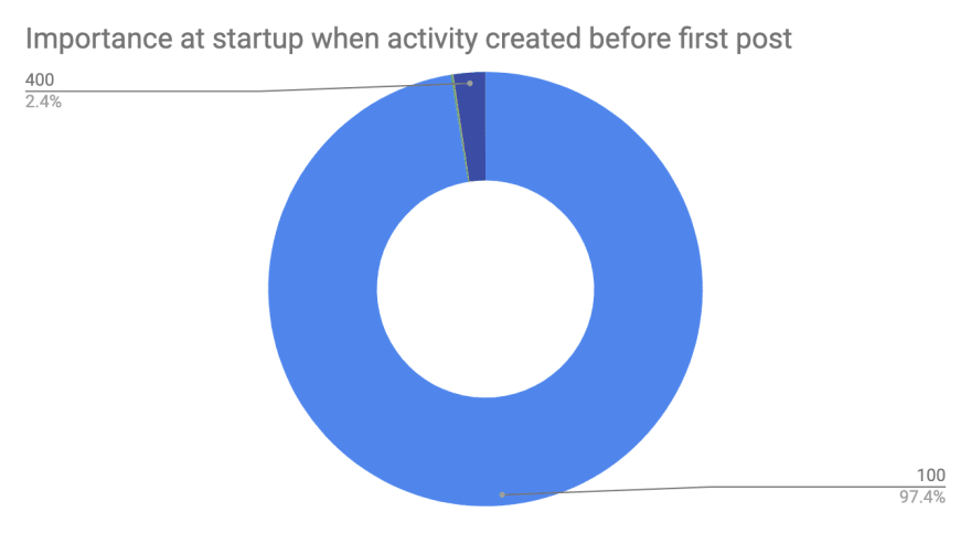 importance at startup