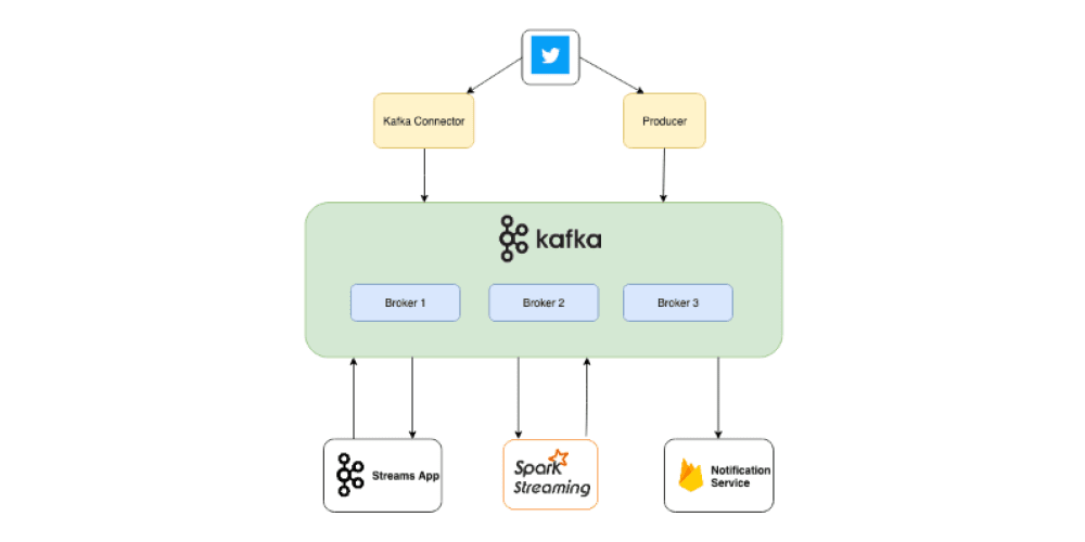 Processing Streaming Twitter Data using Kafka and Spark