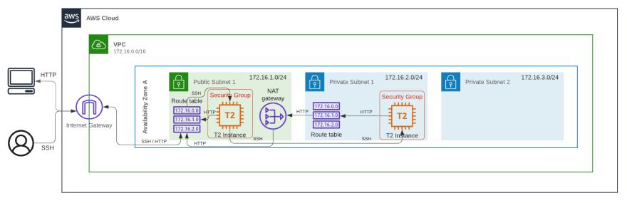 SDN AWS Horizontal Framework(3)