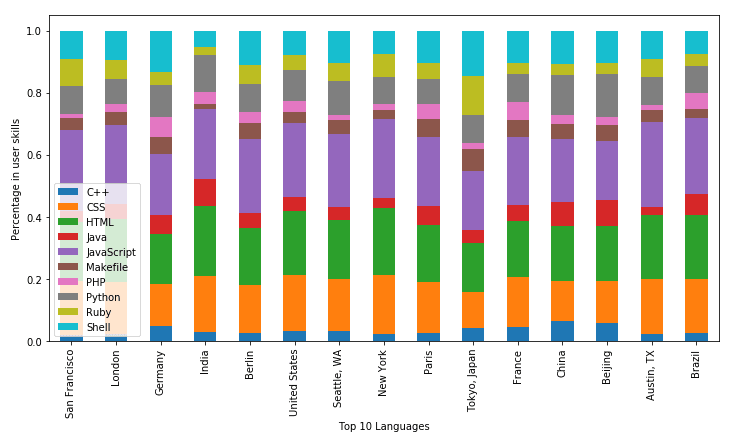 Exploratory Analysis on GitHub Data - DEV Community 👩 💻👨 💻