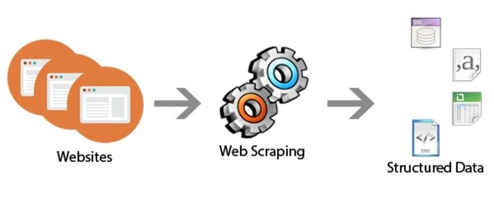 Cover image for Web Scraping using Python