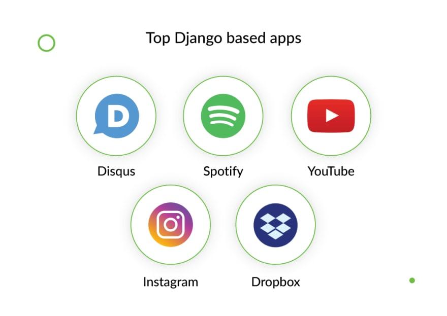 top-django-based-apps