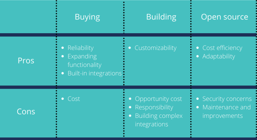 Table. Buying → Pros: Reliability, Expanding functionality, Built-in integrations/ Cons: Cost. Building → Pros:Customizability/ Cons: Opportunity cost, Responsibility, Building complex integrations. Open-source → Pros: Cost efficiency, Adaptability/ Cons: Security concerns, Maintenance and improvements.<br>