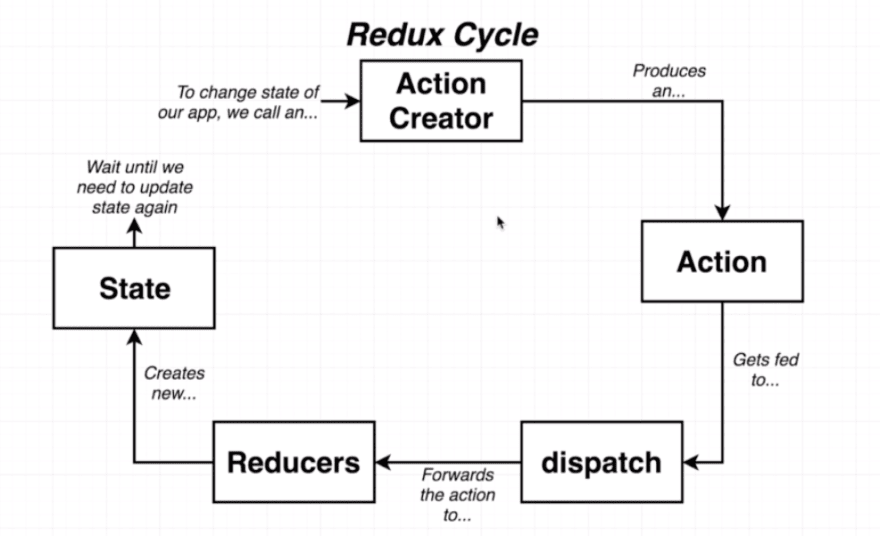 redux-cycle-2