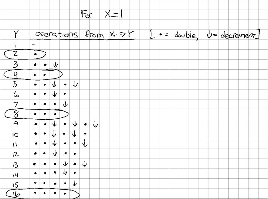 `x * 2^n` has no decrements