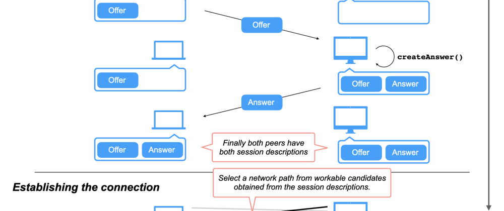 Cover image for Python WebRTC basics with aiortc