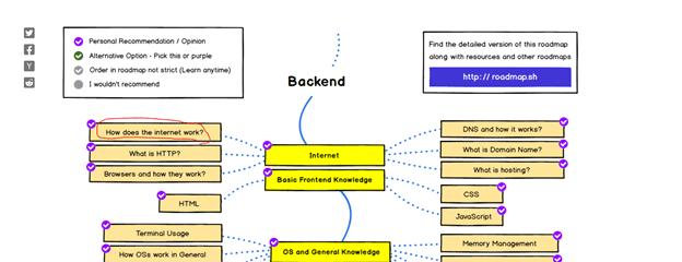 Backend Developer Roadmap