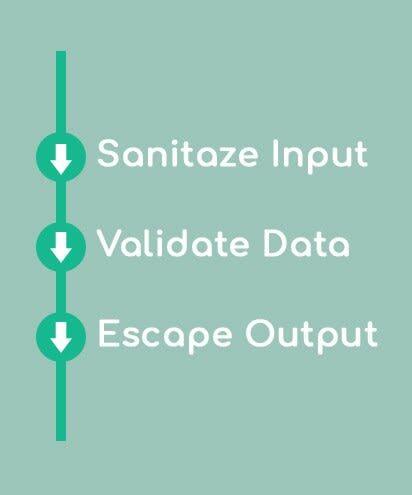 Validating process image