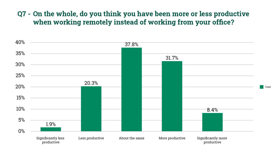 remote work productivity tips