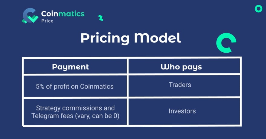 Coinmatics Pricing Model