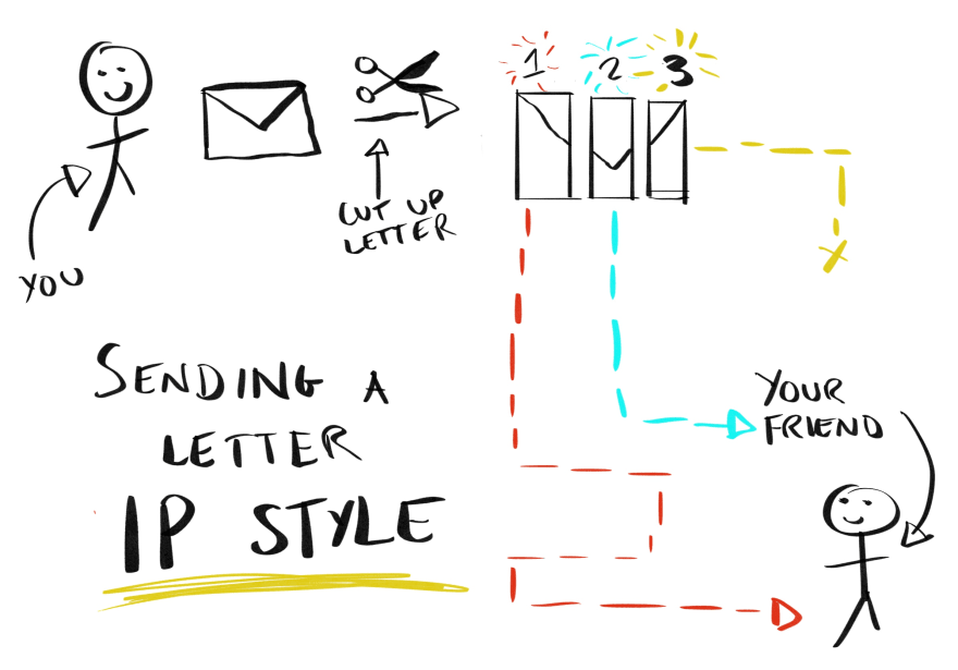 diagram showing letter being cut up and sent to destination
