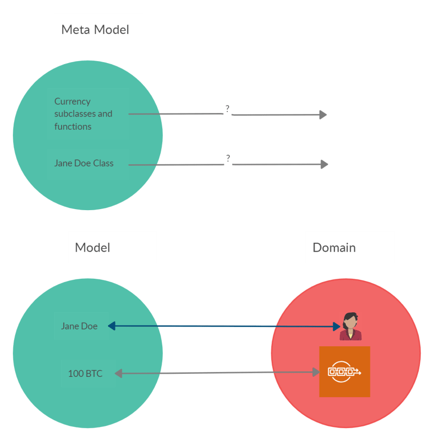 The metamodel is not present in real world
