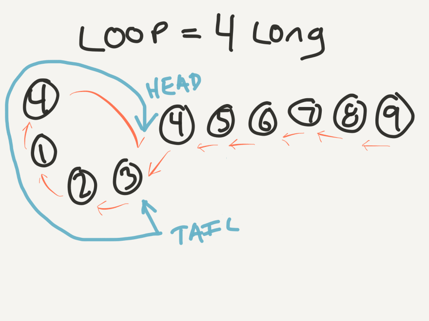 Diagram of the stick wrapped around the cycle
