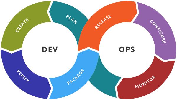 The infinite lifecycle of DevOps methodologies