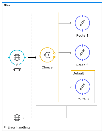 Mulesoft flow with choice block