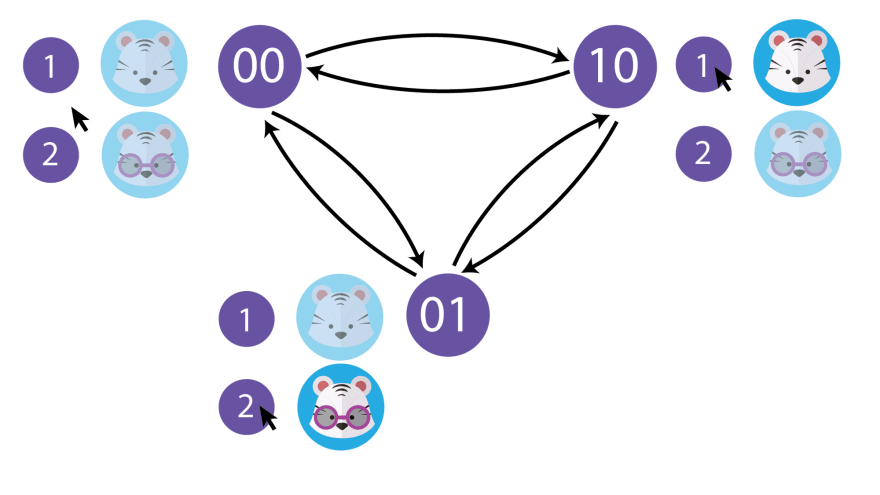Figure 3: Finite state machine for this system in action.