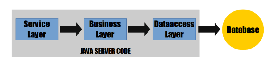 The server layered model: Service layer -> Business  layer -> DataAccess layer -> Database, the first 3 are tagged as Java code