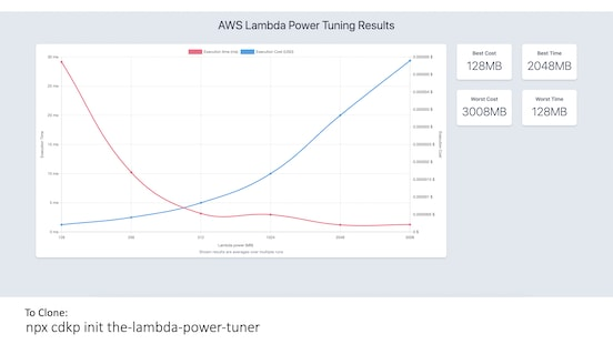 Lambda Power Tuner Arch