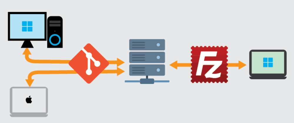 Cover image for Deploy websites via git without conflicting with ftp. how to do?