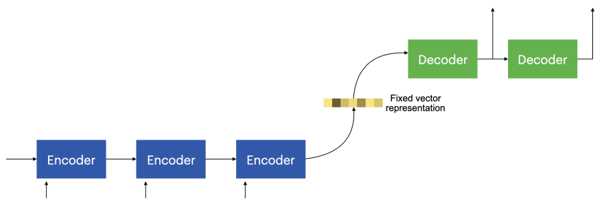 Encoder decoder architecture seq2seq sequence-to-sequence