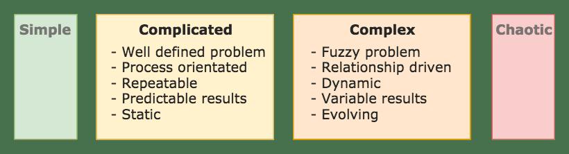 Complicated vs Complex