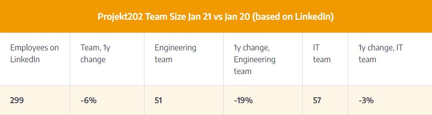 projekt202-team-size-jan-21-jan-20-linkedin-data