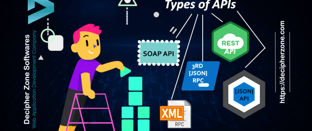Cover image for Types of APIs | What are APIs? | Different types of APIs
