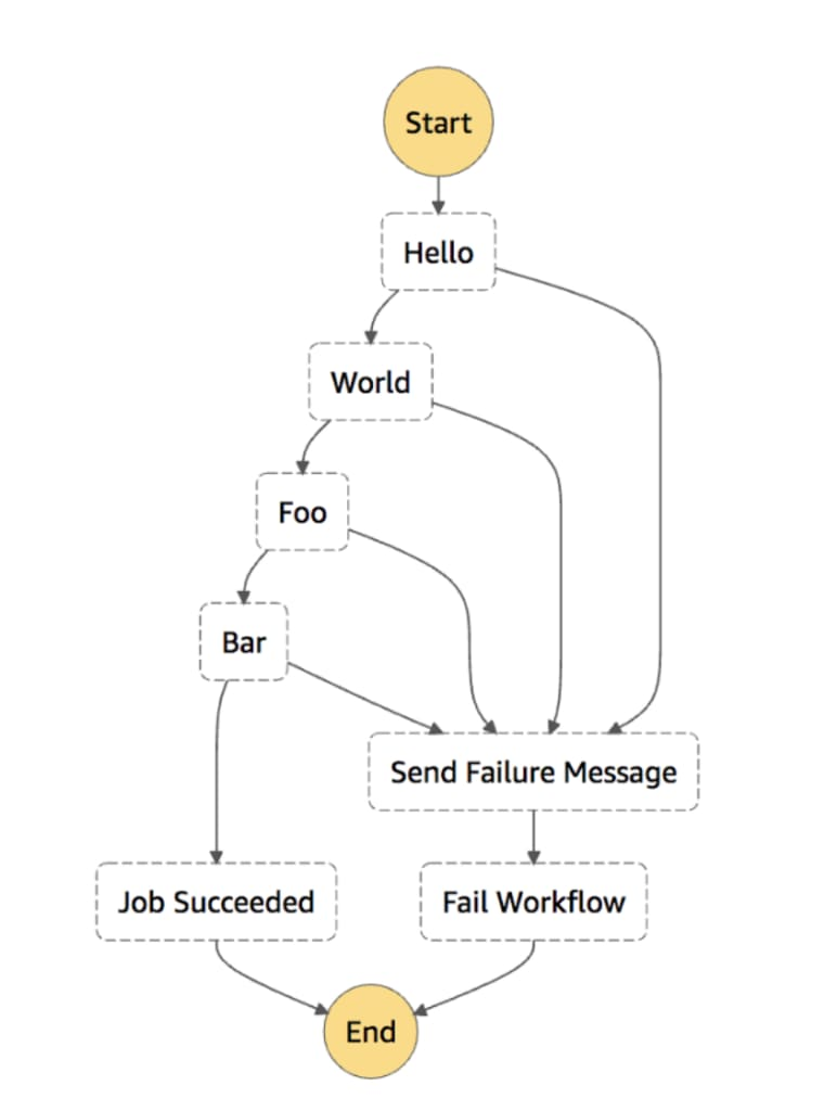 AWS Step Functions: Error Catching