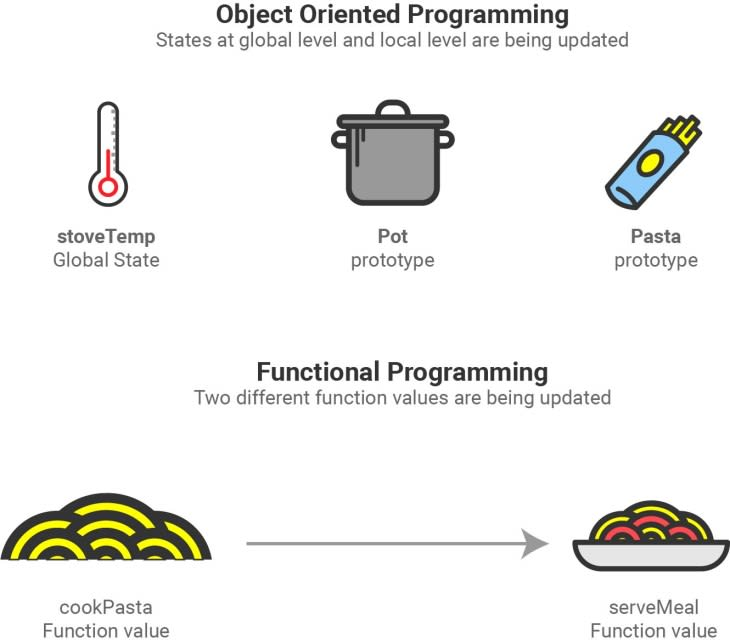 State (in JavaScript) Explained by Cooking A Simple Meal