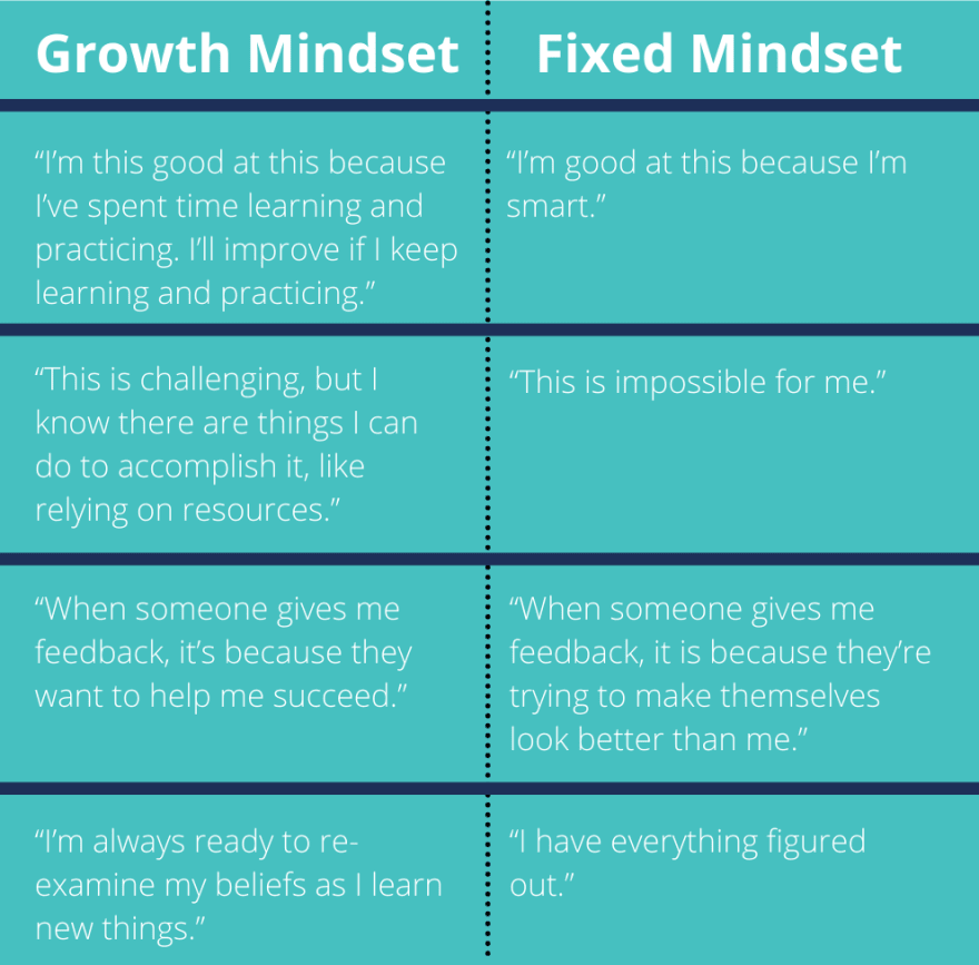 """Table comparing growth mindset and fixed mindset statements. For example: """"I am good at this because I practiced"""" and """"I am good at this because I am smart."""""""