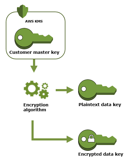 AWS Made Easy | Generate a data key