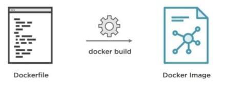 Dockerfile build