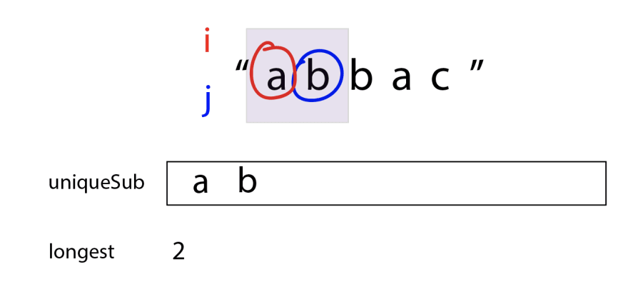 "`j` has moved over, so the purple box now stretches across ""a"" and ""b"". uniqueSub is now ""a b"" and longest is 2."
