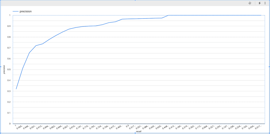 ROC Curve for the churn prediction model