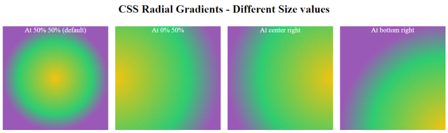 Radial CSS Gradients with Different Position Values