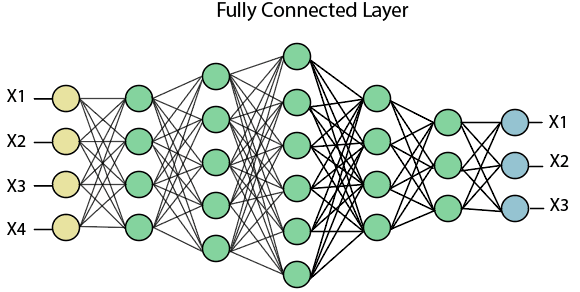 fully connected neural networks