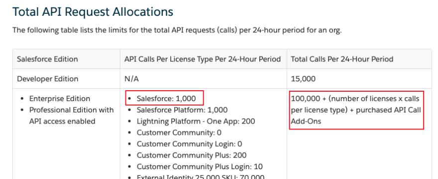 Salesforce API Limits