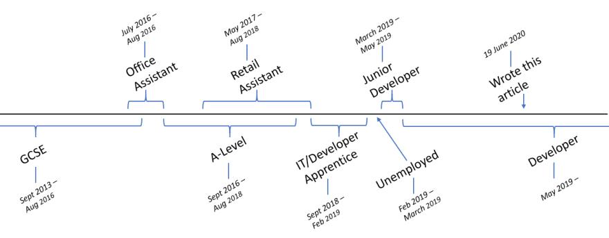 A timeline of Jack Domleo's journey