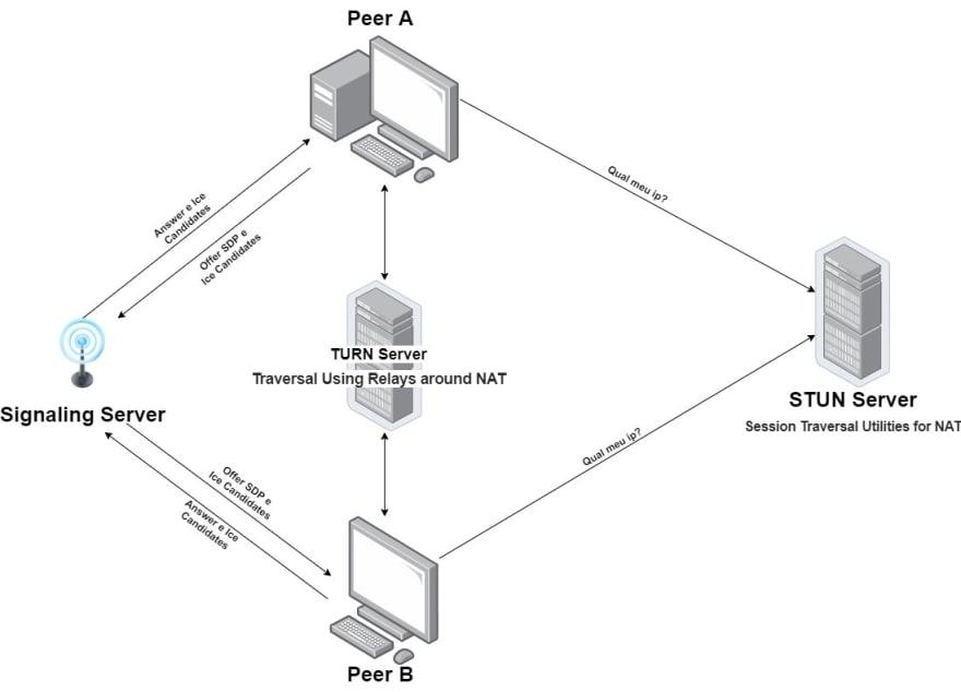 Signaling Server