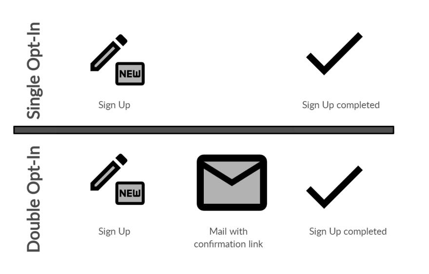 Single Opt-In vs. Double Opt-In<br>