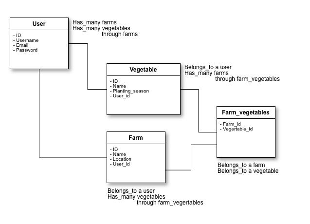 Refactor of database schema