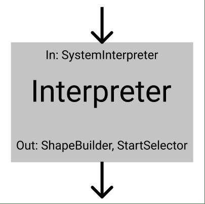 API and dependencies