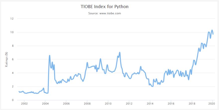 Python Tiobe Index