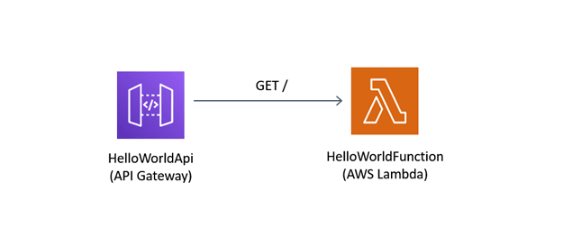 02-stack-lambda-api-gateway