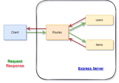Routing in Express