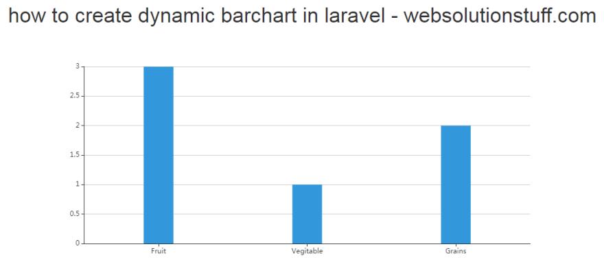 Bar Chart In Laravel